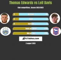 Thomas Edwards vs Leif Davis h2h player stats
