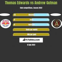 Thomas Edwards vs Andrew Gutman h2h player stats