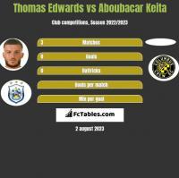 Thomas Edwards vs Aboubacar Keita h2h player stats