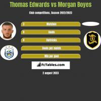 Thomas Edwards vs Morgan Boyes h2h player stats