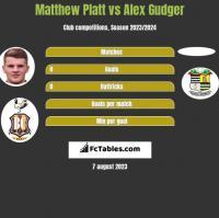 Matthew Platt vs Alex Gudger h2h player stats