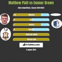Matthew Platt vs Connor Brown h2h player stats