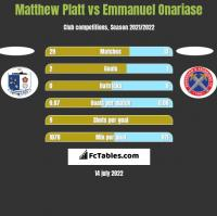 Matthew Platt vs Emmanuel Onariase h2h player stats