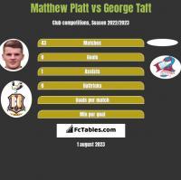 Matthew Platt vs George Taft h2h player stats