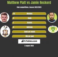 Matthew Platt vs Jamie Reckord h2h player stats