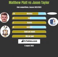 Matthew Platt vs Jason Taylor h2h player stats