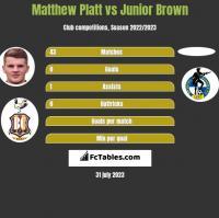 Matthew Platt vs Junior Brown h2h player stats