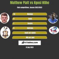 Matthew Platt vs Kgosi Ntlhe h2h player stats