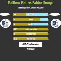 Matthew Platt vs Patrick Brough h2h player stats