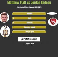 Matthew Platt vs Jordan Bedeau h2h player stats
