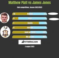 Matthew Platt vs James Jones h2h player stats