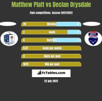 Matthew Platt vs Declan Drysdale h2h player stats