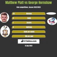 Matthew Platt vs George Hornshaw h2h player stats