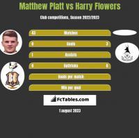 Matthew Platt vs Harry Flowers h2h player stats