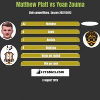 Matthew Platt vs Yoan Zouma h2h player stats