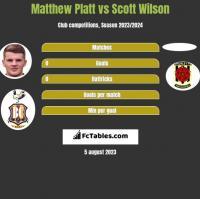 Matthew Platt vs Scott Wilson h2h player stats