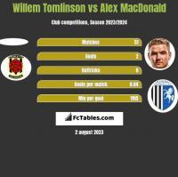 Willem Tomlinson vs Alex MacDonald h2h player stats