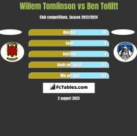 Willem Tomlinson vs Ben Tollitt h2h player stats