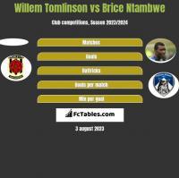 Willem Tomlinson vs Brice Ntambwe h2h player stats