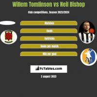 Willem Tomlinson vs Neil Bishop h2h player stats