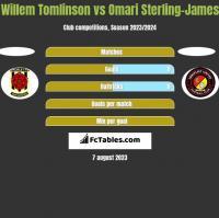 Willem Tomlinson vs Omari Sterling-James h2h player stats