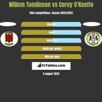Willem Tomlinson vs Corey O'Keeffe h2h player stats