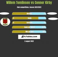 Willem Tomlinson vs Connor Kirby h2h player stats