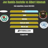 Joe Rankin-Costello vs Albert Adomah h2h player stats