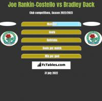 Joe Rankin-Costello vs Bradley Dack h2h player stats