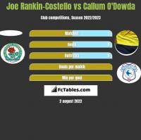 Joe Rankin-Costello vs Callum O'Dowda h2h player stats