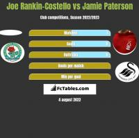 Joe Rankin-Costello vs Jamie Paterson h2h player stats