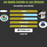 Joe Rankin-Costello vs Jazz Richards h2h player stats