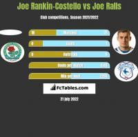 Joe Rankin-Costello vs Joe Ralls h2h player stats