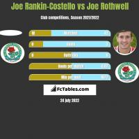 Joe Rankin-Costello vs Joe Rothwell h2h player stats