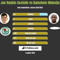 Joe Rankin-Costello vs Kamohelo Mokotjo h2h player stats