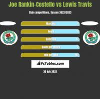 Joe Rankin-Costello vs Lewis Travis h2h player stats