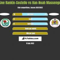 Joe Rankin-Costello vs Han-Noah Massengo h2h player stats