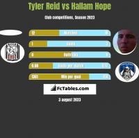 Tyler Reid vs Hallam Hope h2h player stats