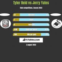 Tyler Reid vs Jerry Yates h2h player stats