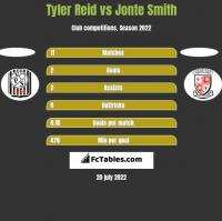 Tyler Reid vs Jonte Smith h2h player stats