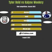Tyler Reid vs Kaiyne Woolery h2h player stats