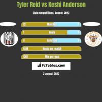 Tyler Reid vs Keshi Anderson h2h player stats