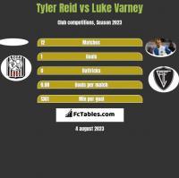 Tyler Reid vs Luke Varney h2h player stats
