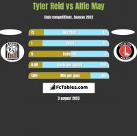 Tyler Reid vs Alfie May h2h player stats