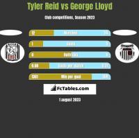 Tyler Reid vs George Lloyd h2h player stats