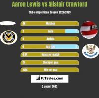 Aaron Lewis vs Alistair Crawford h2h player stats