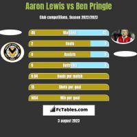 Aaron Lewis vs Ben Pringle h2h player stats
