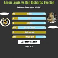 Aaron Lewis vs Ben Richards-Everton h2h player stats
