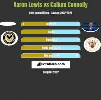 Aaron Lewis vs Callum Connolly h2h player stats