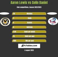 Aaron Lewis vs Colin Daniel h2h player stats